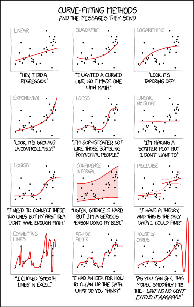 curve fitting xkcd