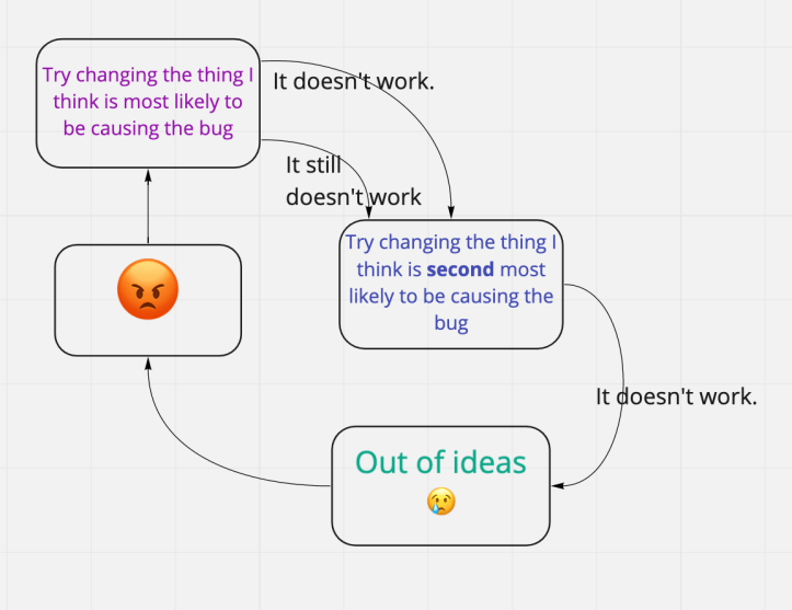 Debugging, Retrying things that don't work