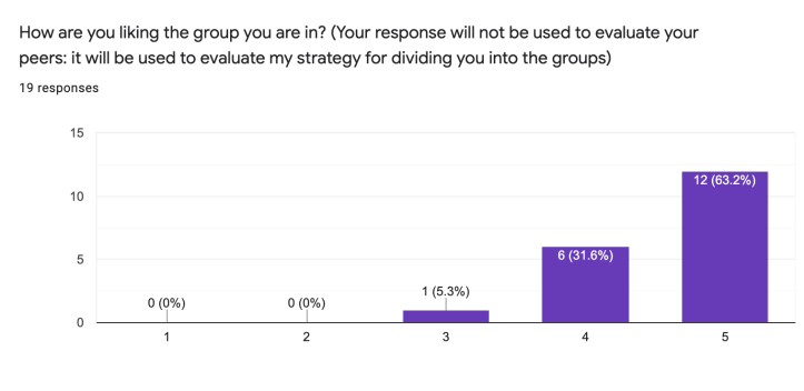 bar chart.  Question: How are you liking the group you are in? Students could choose from 1 (I hate it) to 5 (I love it). 1 student chose a 3. 6 students chose a 4. The remainder (12 students) chose a 5.