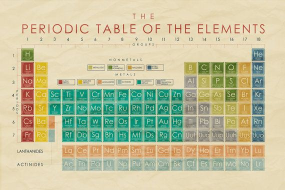 Happy 150th Birthday To The Periodic Table Sgs Chemical Solutions Laboratories Inc Heavy Metals Analysis Lead Testing Elemental Trace Metals Inorganic Impurities Analysissgs Chemical Solutions Laboratories Inc Heavy Metals
