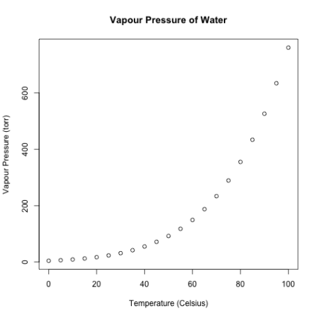 water vapour pressure