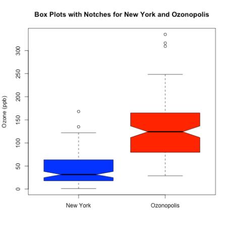 notched box plots ozone New York Ozonopolis