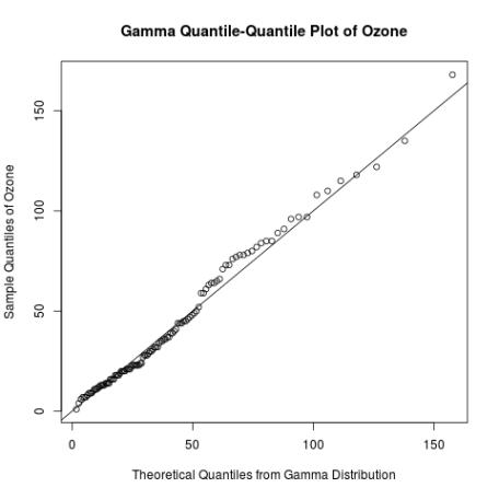 gamma qq-plot ozone