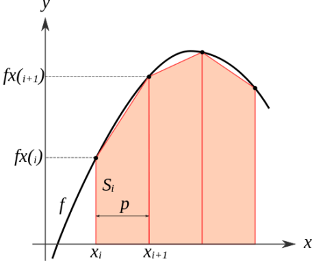 trapezoidal rule multiple bins