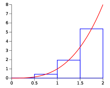 midpoint rule