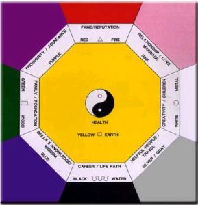 La Bagua Feng Shui