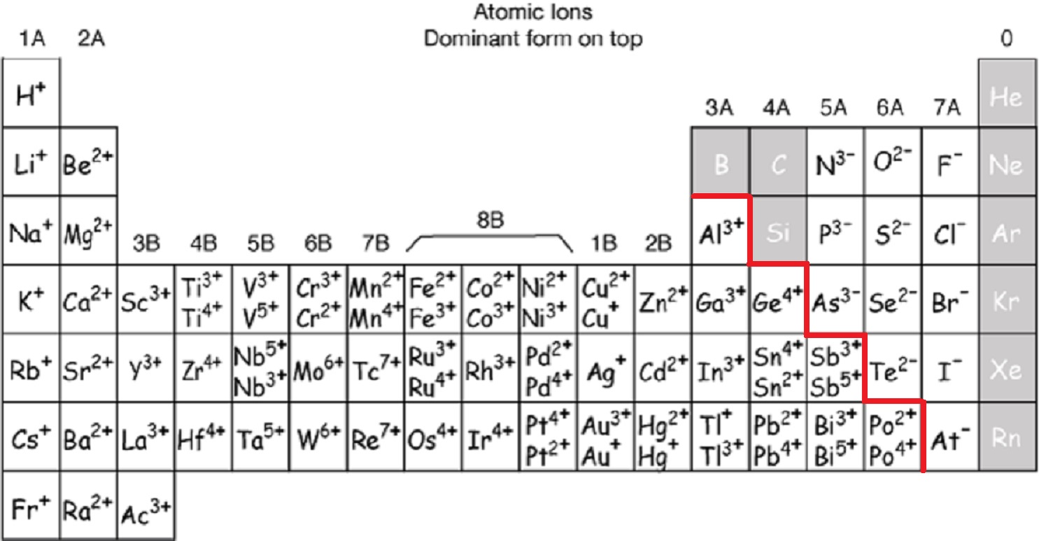 Ionic Charge Periodic Table
