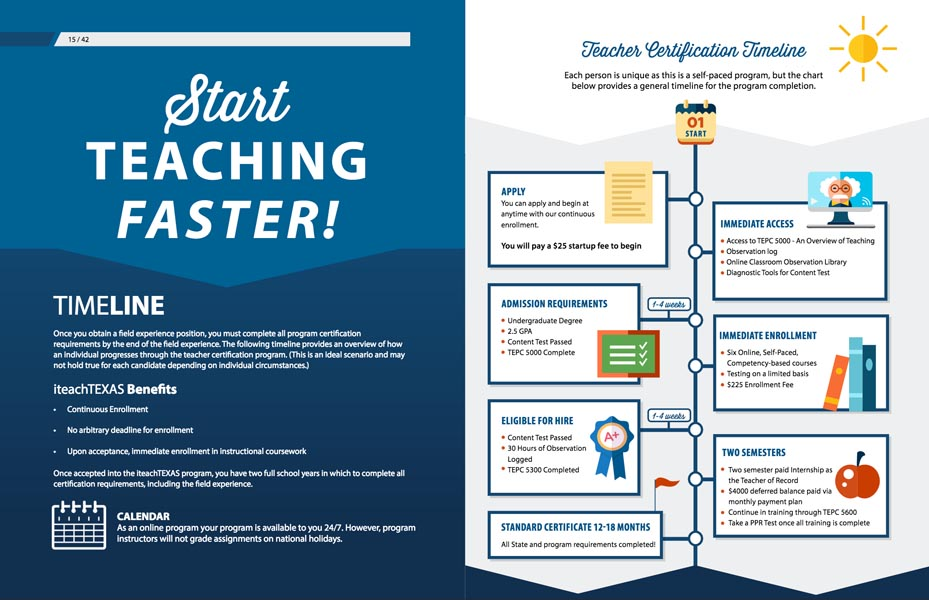 Online Teacher Certification Teaching Timeline