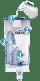 4 Tahap Pemurnian Air
