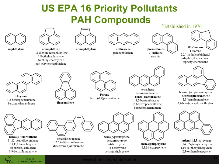 Structures of the 16 Priority Pollutant PAHs for Monitoring