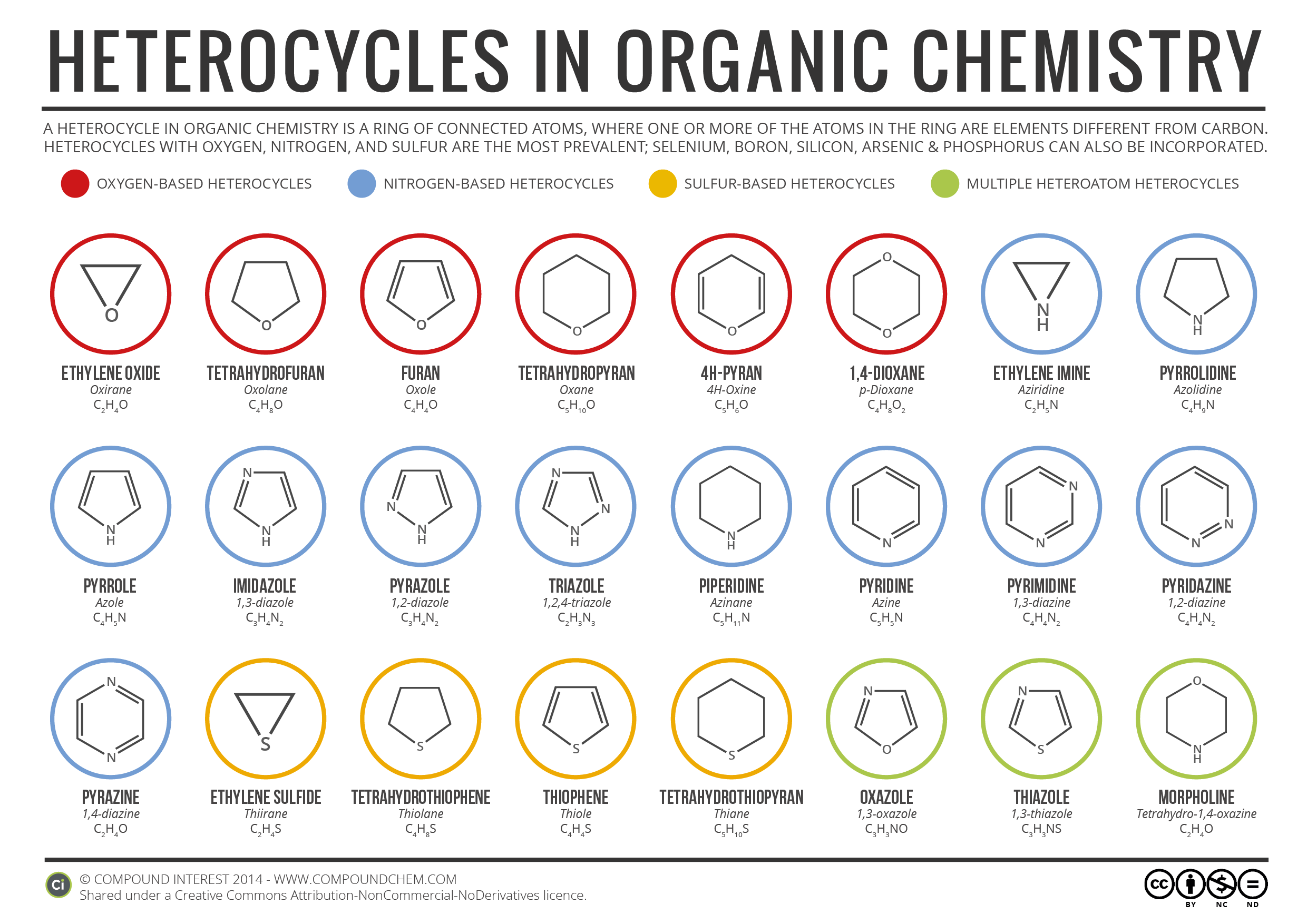 Simple Heterocycles In Organic Chemistry Infographic