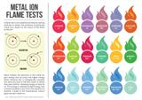 Metal Ion Flame Test