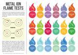 Metal Ion Flame Test