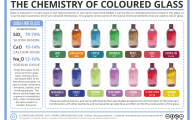 The Chemistry of Colored Glass