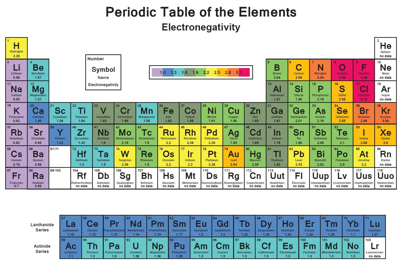Electronegativity And Electronegativity Chart In