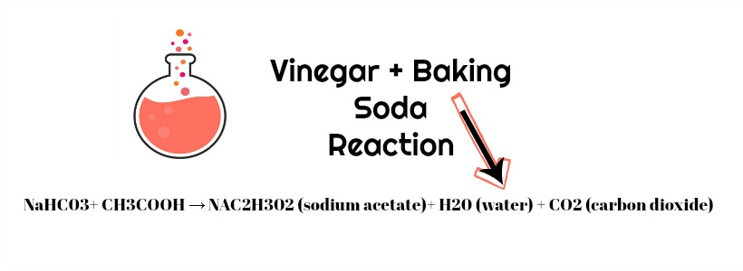 The Truth About Cleaning With Baking Soda & Vinegar: Is It