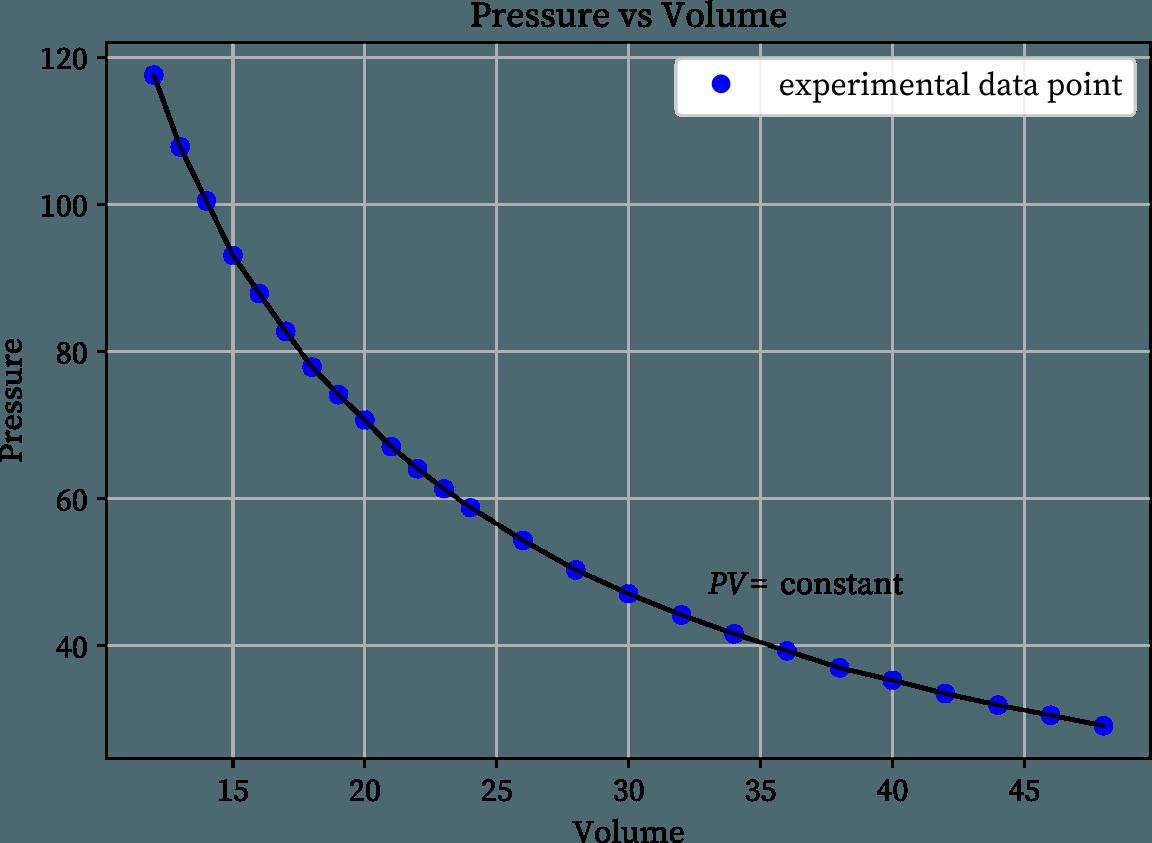 Boyle S Law Chemistrygod