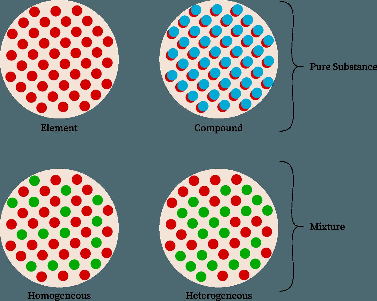 Is Table Salt A Compound Or Element Mixture