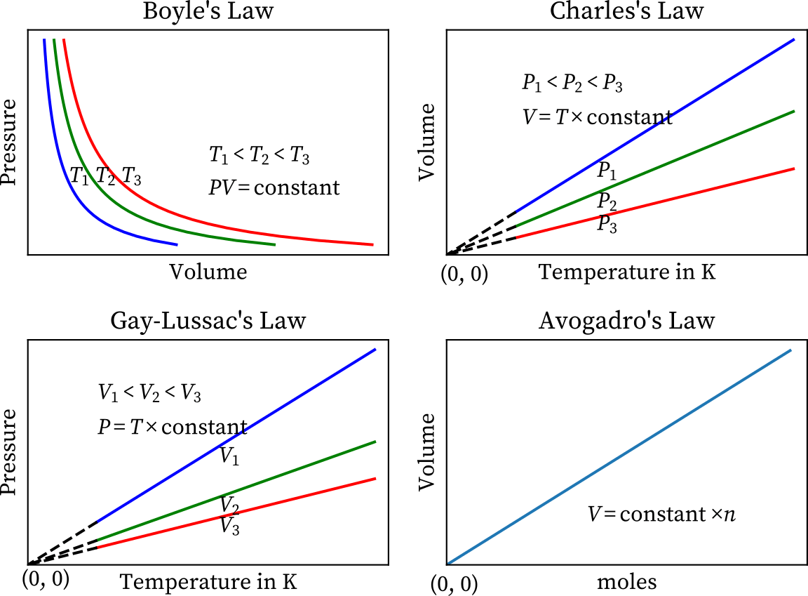 Ideal Gas Law Equation Constant Derivation Graphs