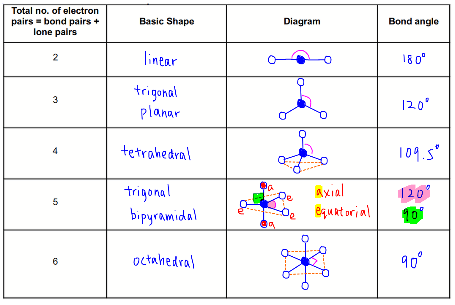 Valence Shell Electron Pair Repulsion Theory