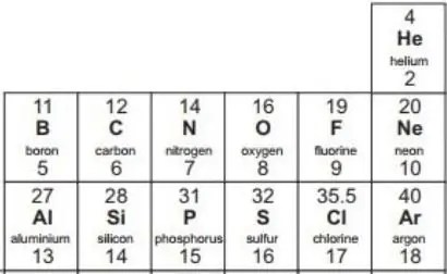A snippet of the basic GCSE periodic table showing the mass number as a whole number