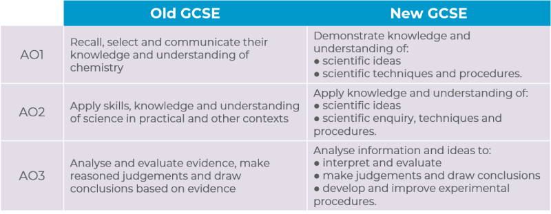 Table comparing new and old assessment objectives for GCSE chemistry