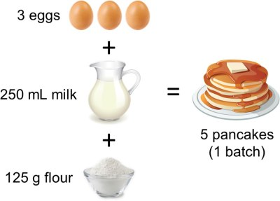 A recipe for pancakes