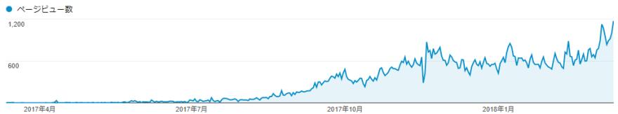 ブログ開設からのPV数の推移