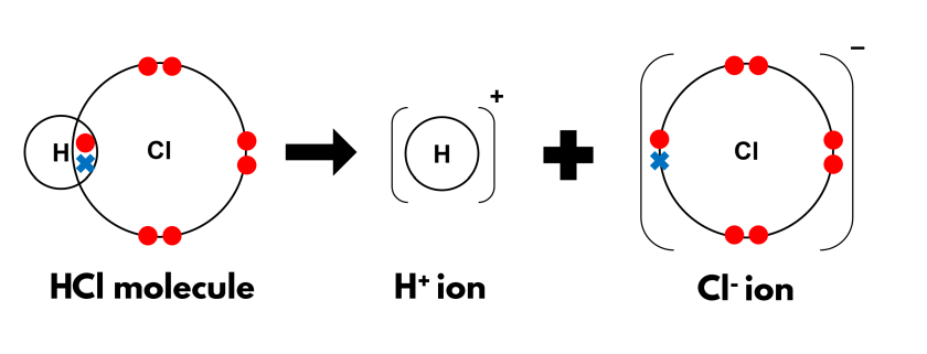 Diagram showing how the dissociation of hydrogen chloride is also ionisation, whereby ions are produced as chlorine gains the hitherto shared pair of electrons.