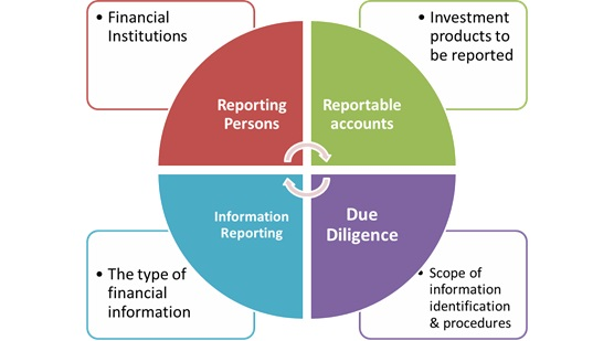 Common Reporting Standard (CRS)