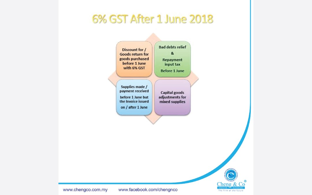 9 things that you should not forget after GST changes to 0% on 1st June