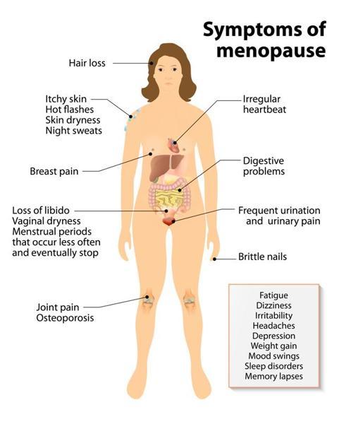 menopaussymptoms