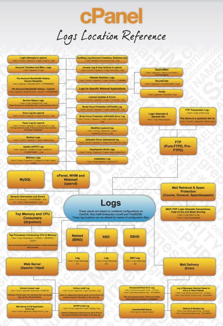 cPanel Logs - Apache, Access, Email, Error, FTP, MySQL, WHM