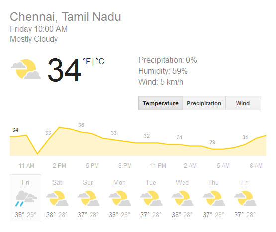 Chennai temperature: From hot to hotter, it's hottest now