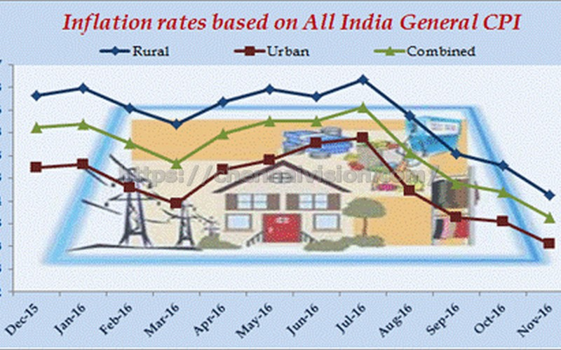 Inflation rates based on All India General CPI