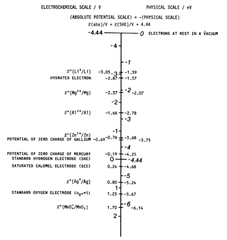 Conversion of relative reference electrode potentials into electronic energies for aqueous systems. Reproduced from Trasatti (1986).