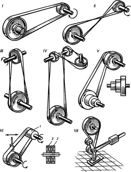 Vaihteen nopeuden riippuvuus hihnapyörän halkaisijasta. Kiilahihnapyörän halkaisijan laskeminen