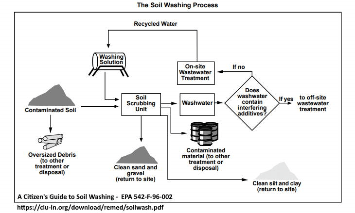 Soil Washing Process Schematic Diagram