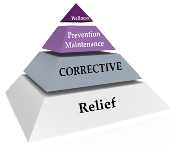 Drawing of a pyramid with the phases of care written as relief, corrective, prevention maintenance, wellness