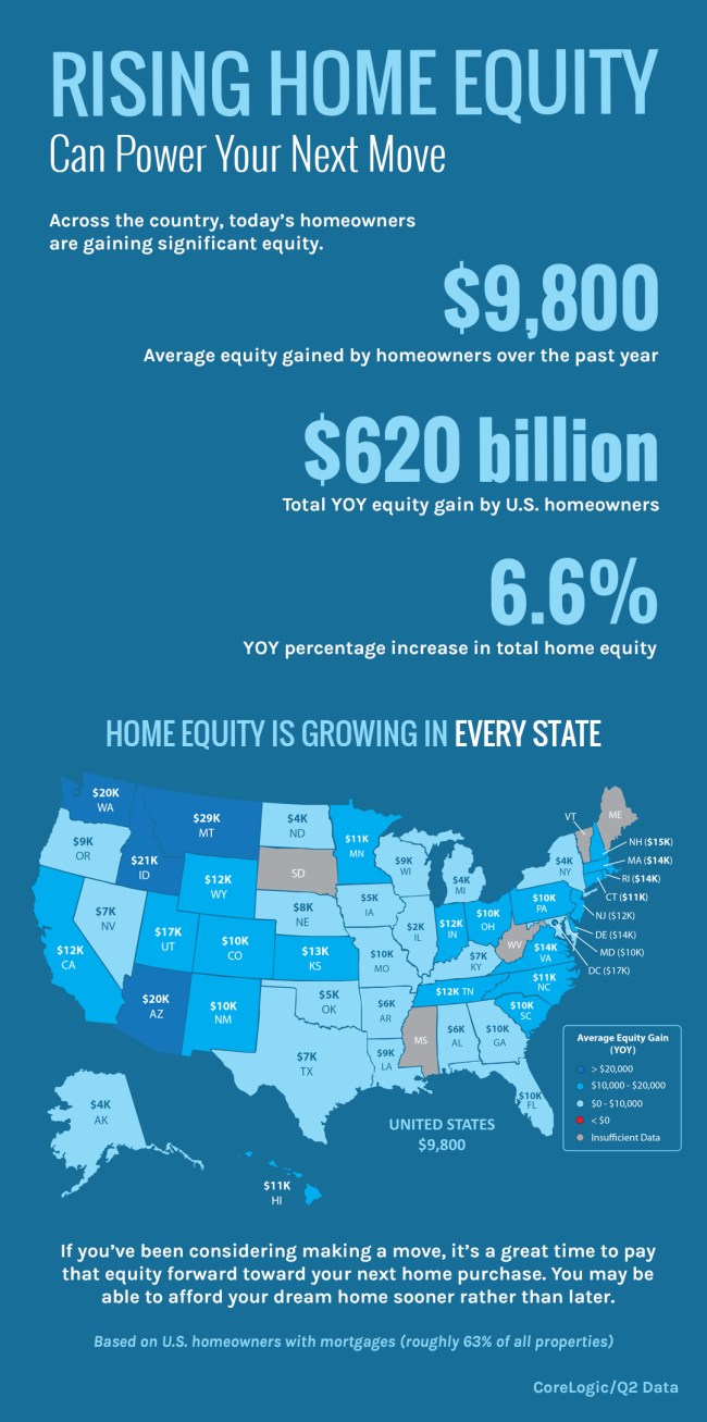 Rising Home Equity Can Power Your Next Move [INFOGRAPHIC]   Simplifying The Market