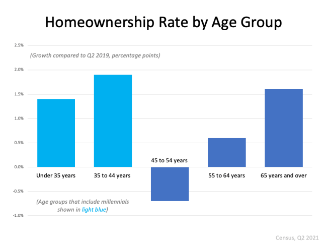 More Young People Are Buying Homes | Simplifying The Market