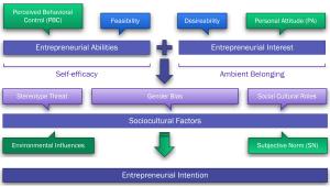Model for Interuption of Planned Behavior