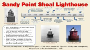 Historical Placard: Sandy Point Shoal Lighthouse (Outdoor)