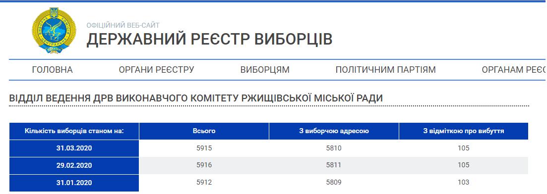 Кількість депутатів на Київщині може скоротитися у 5 разів