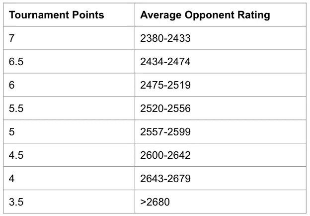 Chess Grandmaster Norm Performance Table