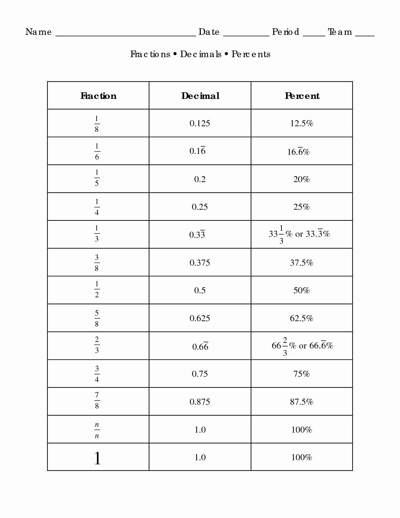 50 Fraction Decimal Percent Conversion Worksheet
