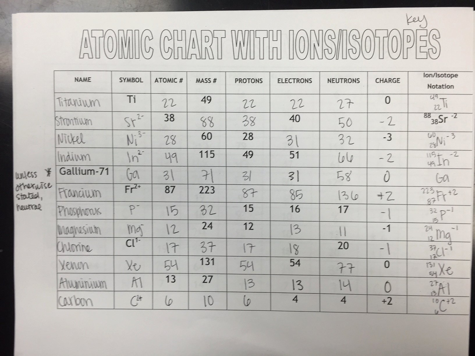 50 Isotopes Worksheet Answer Key