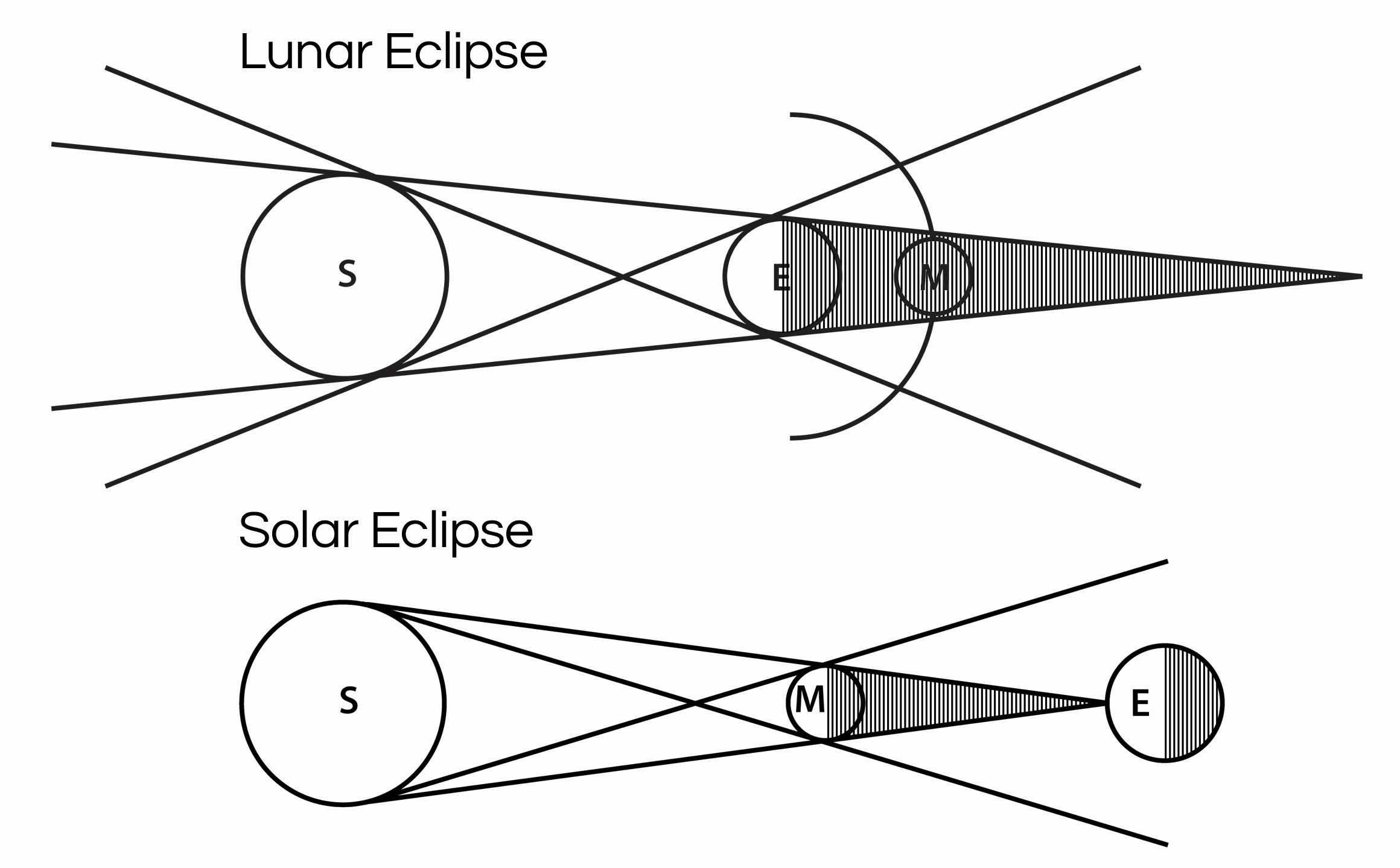 50 Solar And Lunar Eclipses Worksheet