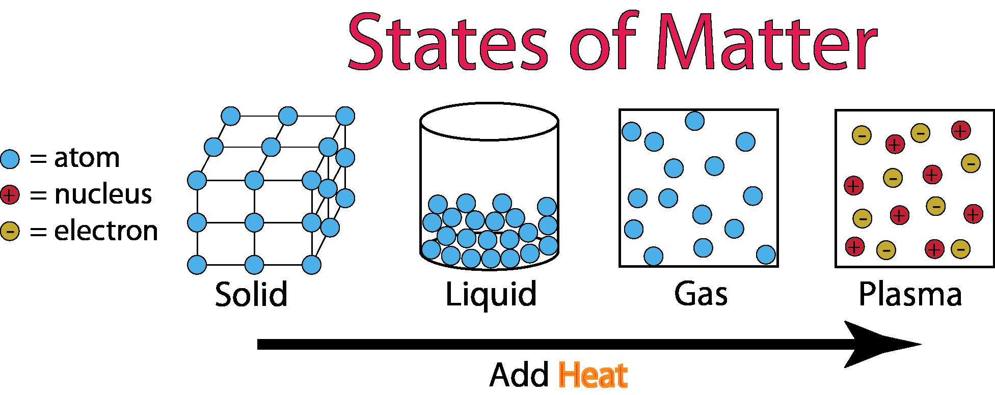 50 States Of Matter Worksheet Chemistry