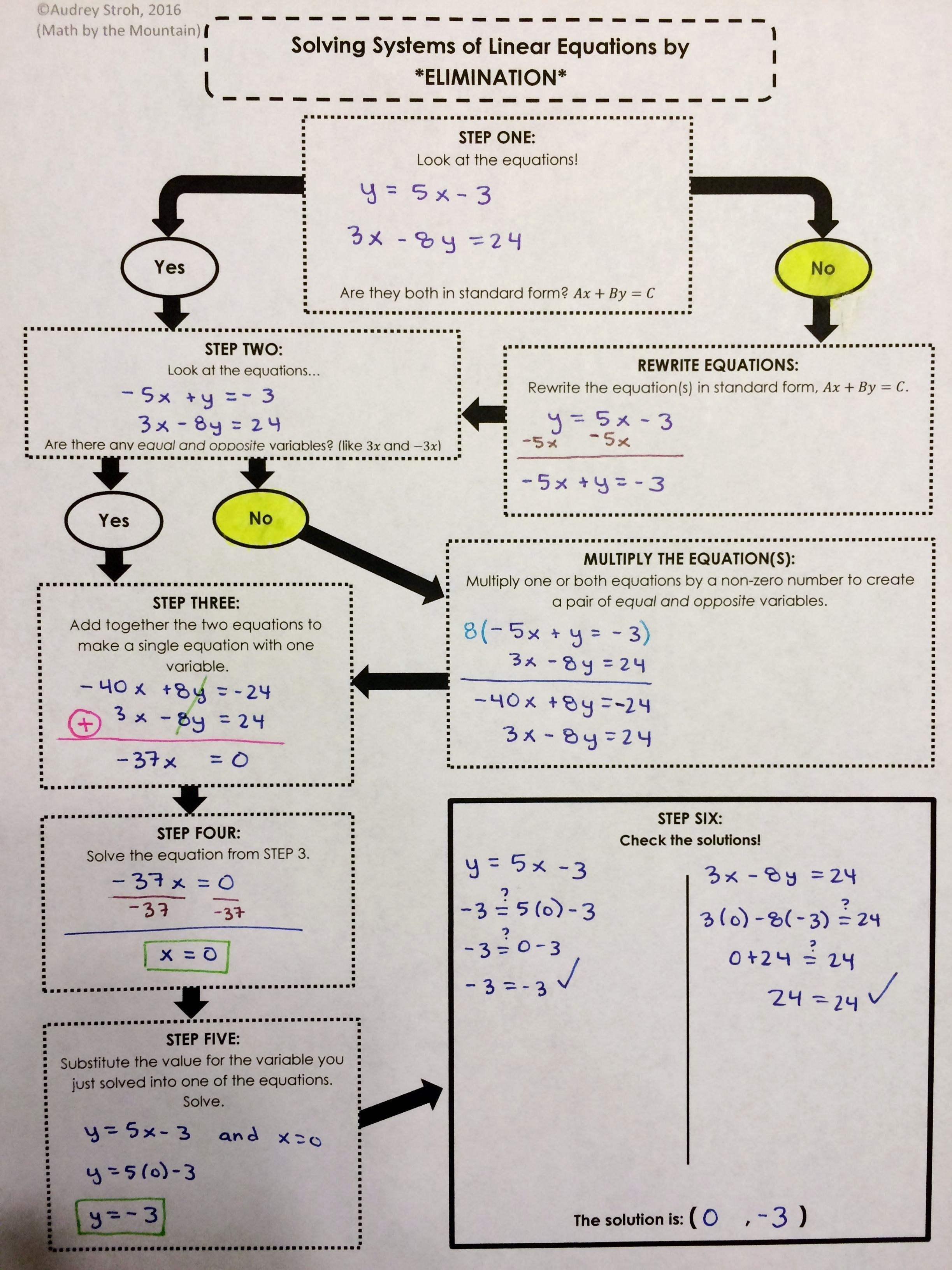 Substitution Method Worksheet Answers Awesome Algebra I